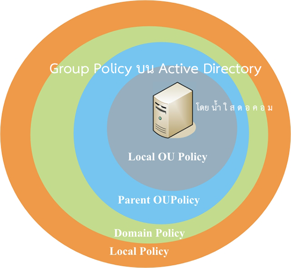 group-policy-object-นโยบายควบคุมการใช้งาน-computer-client