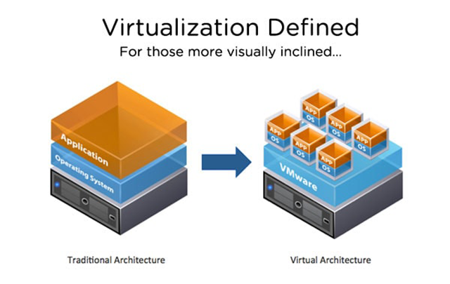 vmw virtualization defined